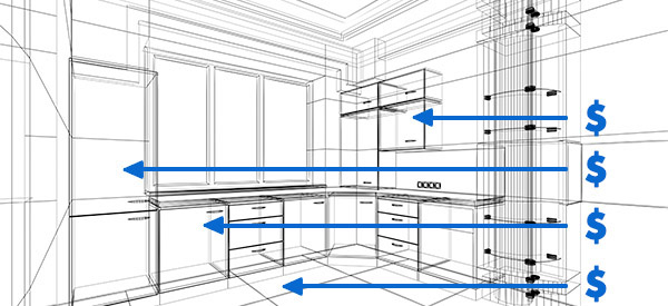 Know the exact cost of your kitchen renovation by obtaining free estimates from specialized contractors in our network.